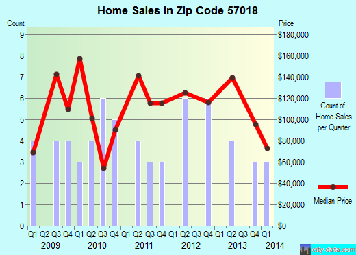 Zip code 57018 (Colton, South Dakota) real estate house value trends