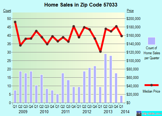 Zip code 57033 (Hartford, South Dakota) real estate house value trends