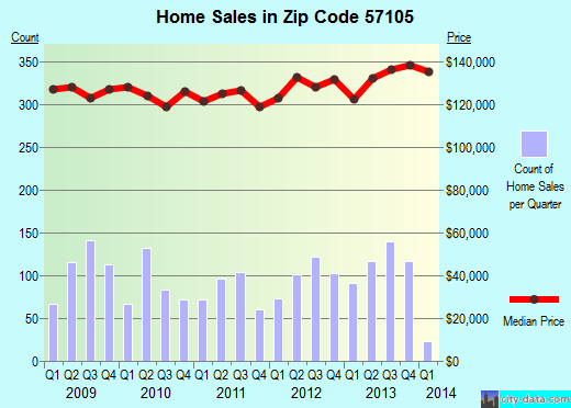 Zip code 57105 (Sioux Falls, South Dakota) real estate house value trends