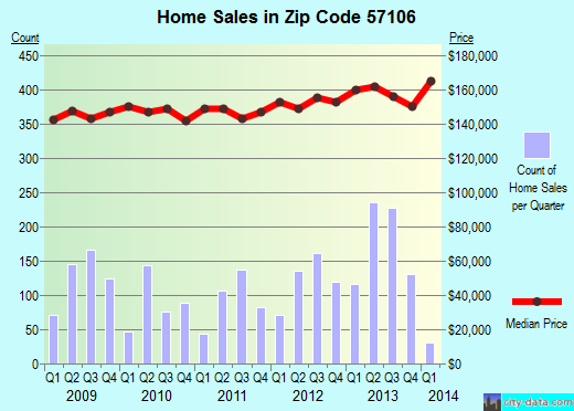 Zip code 57106 (Sioux Falls, South Dakota) real estate house value trends