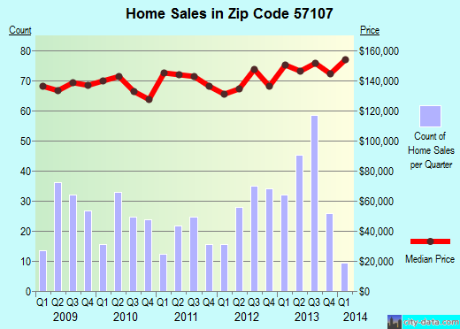 Zip code 57107 (Sioux Falls, South Dakota) real estate house value trends