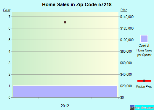 Zip code 57218 (Brandt, South Dakota) real estate house value trends