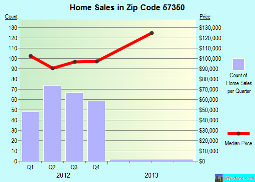 Zip code 57350 (Huron, South Dakota) real estate house value trends