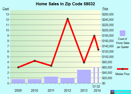 Zip code 58032 (Forman, North Dakota) real estate house value trends