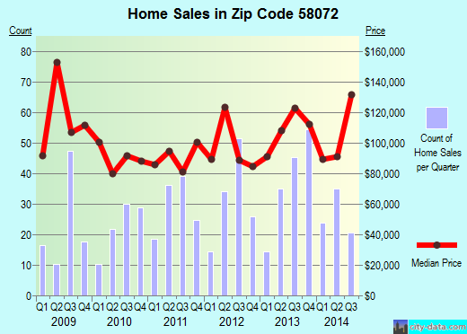 Zip code 58072 (Valley City, North Dakota) real estate house value trends