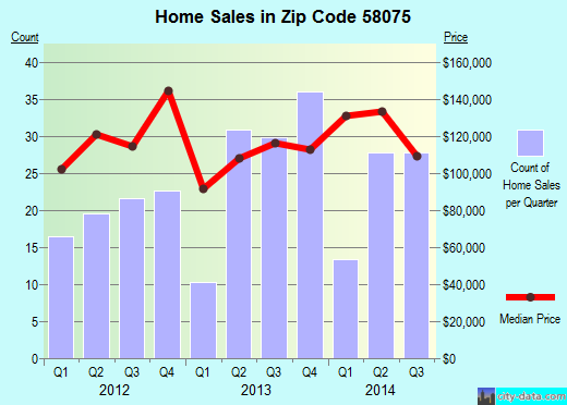 Zip code 58075 (Wahpeton, North Dakota) real estate house value trends