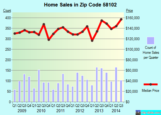 Zip code 58102 (Fargo, North Dakota) real estate house value trends