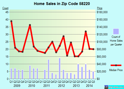 Zip code 58220 (Cavalier, North Dakota) real estate house value trends
