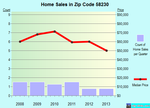 Zip code 58230 (Finley, North Dakota) real estate house value trends
