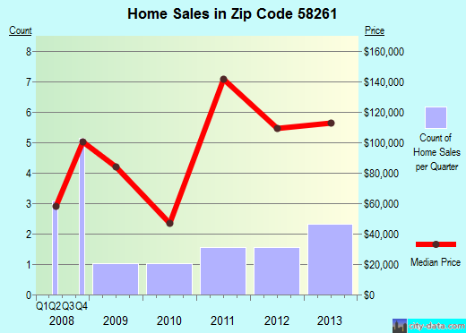 Zip code 58261 (Minto, North Dakota) real estate house value trends
