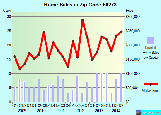 Zip code 58278 (Thompson, North Dakota) real estate house value trends