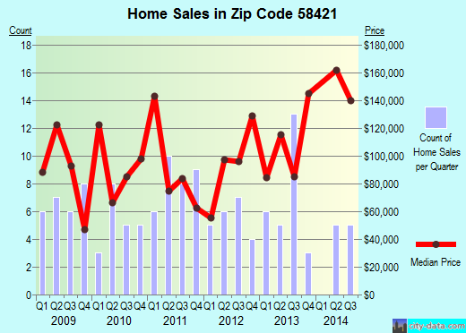 Zip code 58421 (CARRINGTON, North Dakota) real estate house value trends