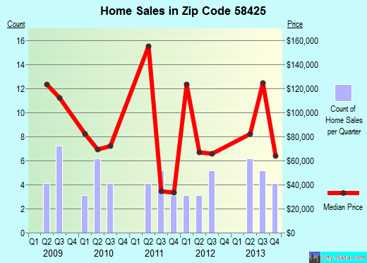Zip code 58425 (Cooperstown, North Dakota) real estate house value trends