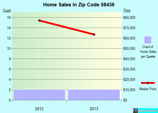 Zip code 58436 (Ellendale, North Dakota) real estate house value trends