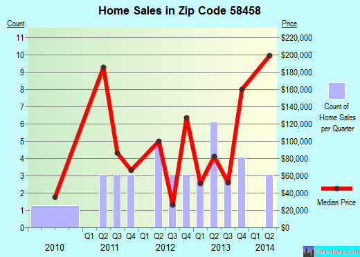 Zip code 58458 (LaMoure, North Dakota) real estate house value trends