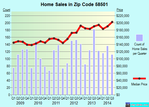 Zip code 58501 (Bismarck, North Dakota) real estate house value trends