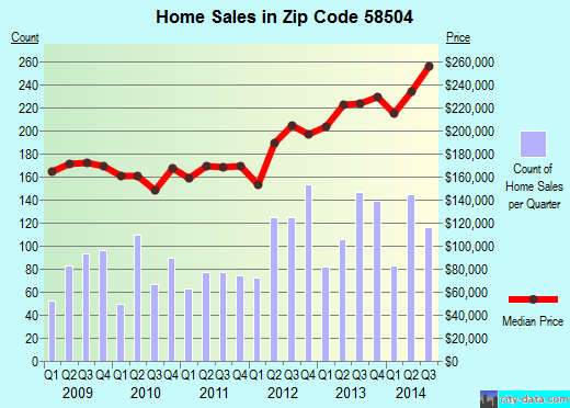 Zip code 58504 (Bismarck, North Dakota) real estate house value trends