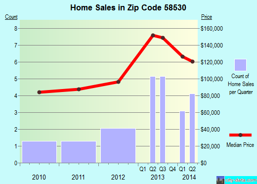 Zip code 58530 (Center, North Dakota) real estate house value trends