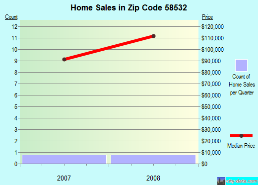 Zip code 58532 (, North Dakota) real estate house value trends