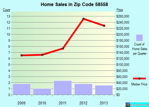 Zip code 58558 (Menoken, North Dakota) real estate house value trends