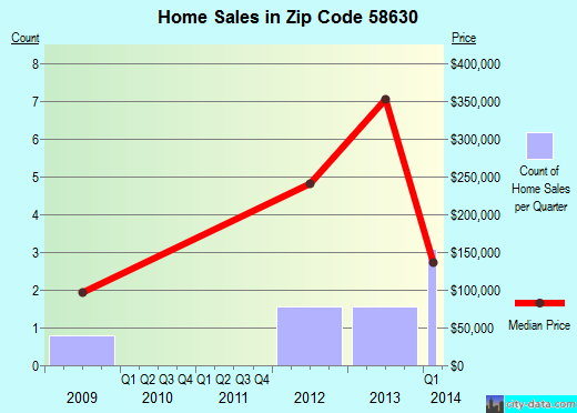 Zip code 58630 (Gladstone, North Dakota) real estate house value trends