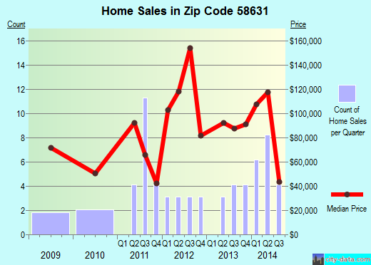 Zip code 58631 (Glen Ullin, North Dakota) real estate house value trends