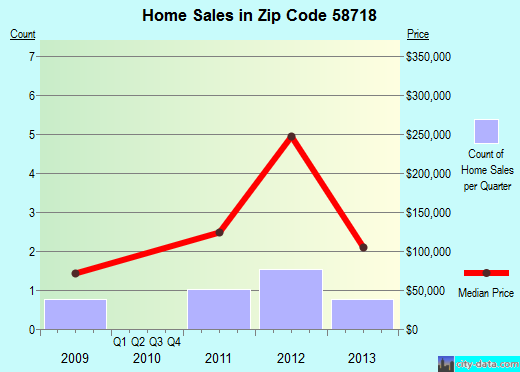 Zip code 58718 (Foxholm, North Dakota) real estate house value trends