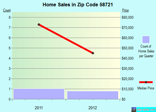 Zip code 58721 (Bowbells, North Dakota) real estate house value trends