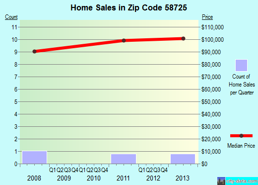 Zip code 58725 (Carpio, North Dakota) real estate house value trends