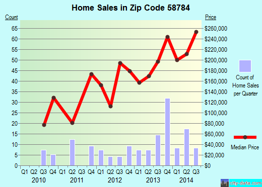 Zip code 58784 (Stanley, North Dakota) real estate house value trends
