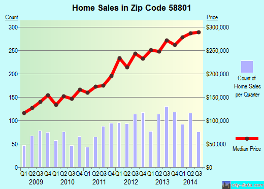 Zip code 58801 (Williston, North Dakota) real estate house value trends