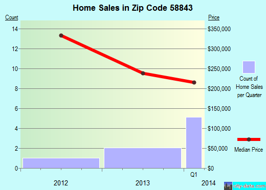 Zip code 58843 (Epping, North Dakota) real estate house value trends