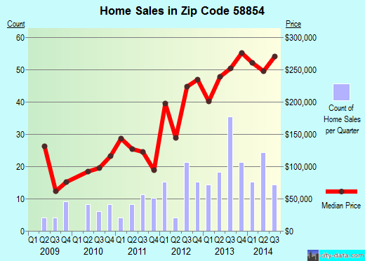 Zip code 58854 (Watford City, North Dakota) real estate house value trends