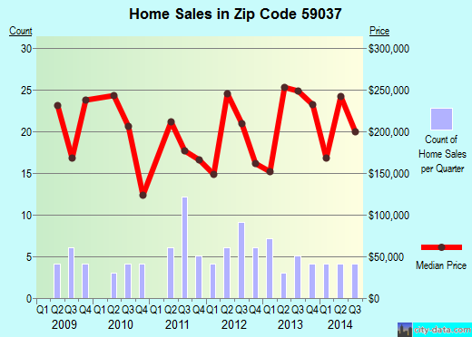 Zip code 59037 (Huntley, Montana) real estate house value trends