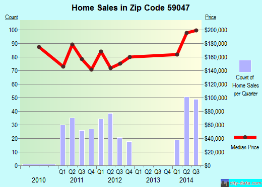 Zip code 59047 (Pray, Montana) real estate house value trends