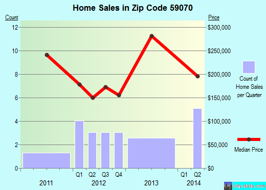 Zip code 59070 (Boyd, Montana) real estate house value trends