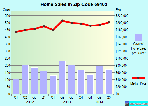 Zip code 59102 (Billings, Montana) real estate house value trends