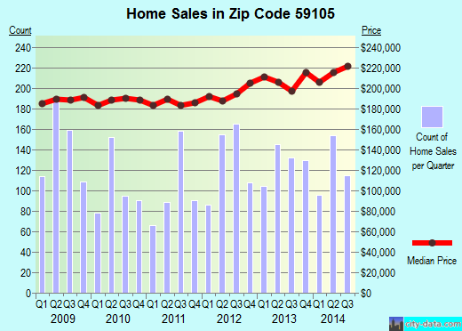 Zip code 59105 (BILLINGS, Montana) real estate house value trends