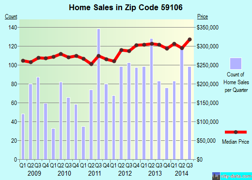 Zip code 59106 (Billings, Montana) real estate house value trends