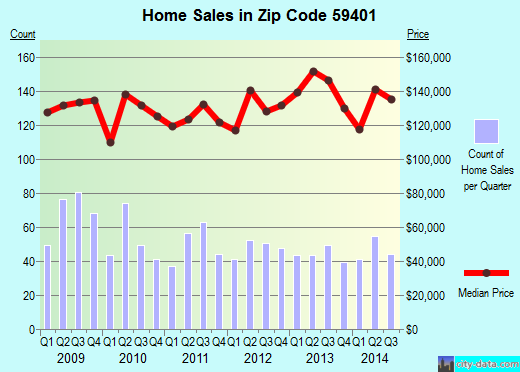 Zip code 59401 (Great Falls, Montana) real estate house value trends