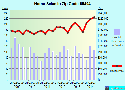 Zip code 59404 (GREAT FALLS, Montana) real estate house value trends