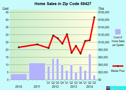 Zip code 59427 (Santa Rita, Montana) real estate house value trends