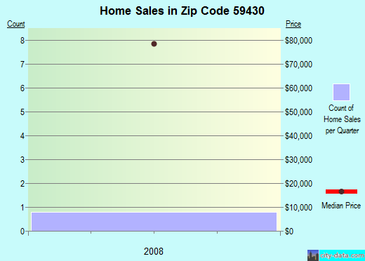 Zip code 59430 (Denton, Montana) real estate house value trends