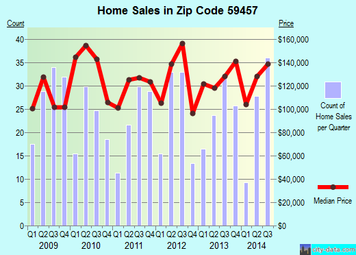 Zip code 59457 (Lewistown, Montana) real estate house value trends