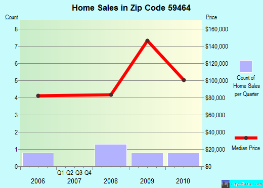 Zip code 59464 (Moore, Montana) real estate house value trends