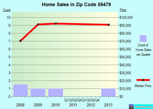 Zip code 59479 (Stanford, Montana) real estate house value trends