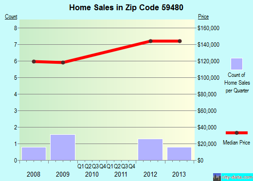 Zip code 59480 (, Montana) real estate house value trends