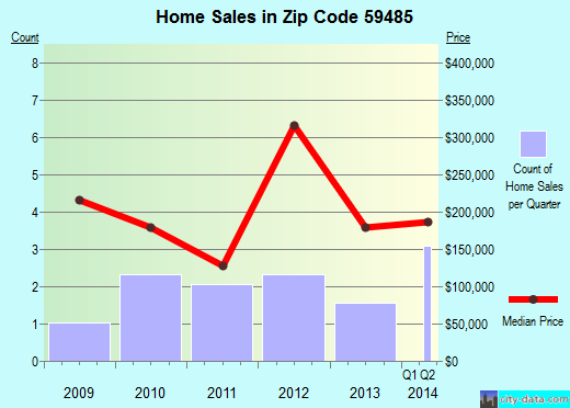 Zip code 59485 (Ulm, Montana) real estate house value trends