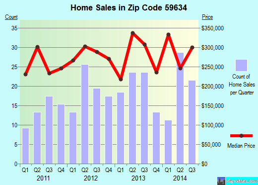 Zip code 59634 (Clancy, Montana) real estate house value trends
