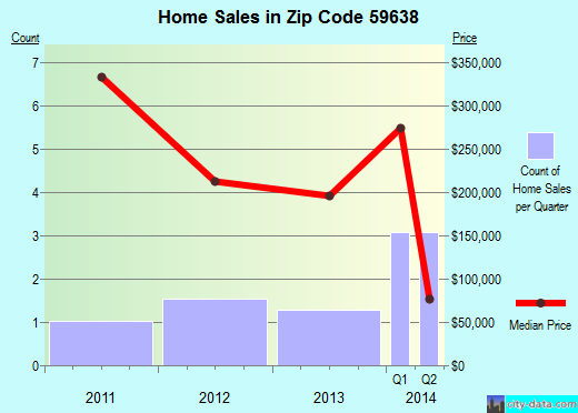 Zip code 59638 (Jefferson City, Montana) real estate house value trends